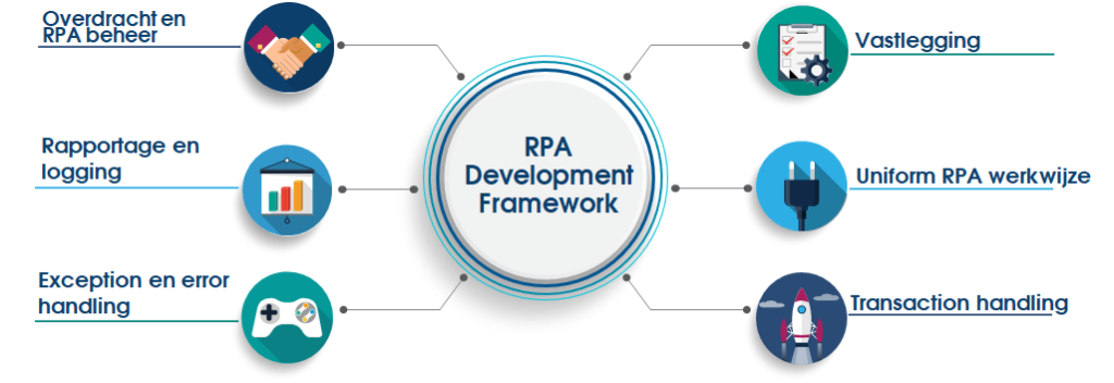RPA Development Framework.jpg